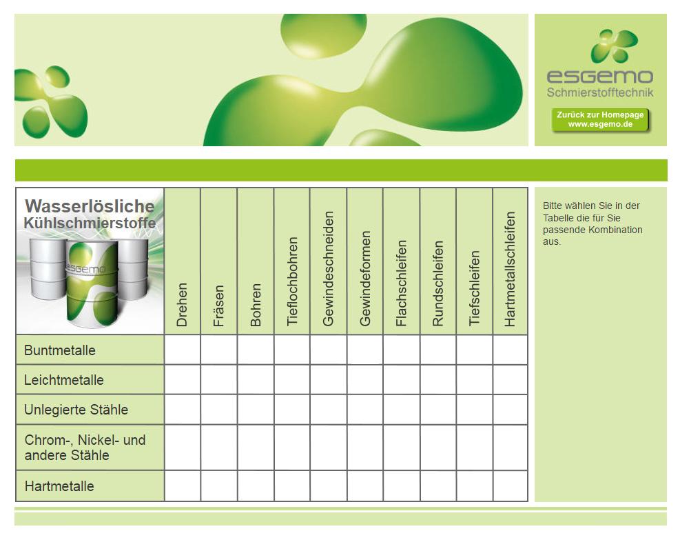 Auswahlhilfe für Wassermischbare Kühlschmierstoffe (KSS)