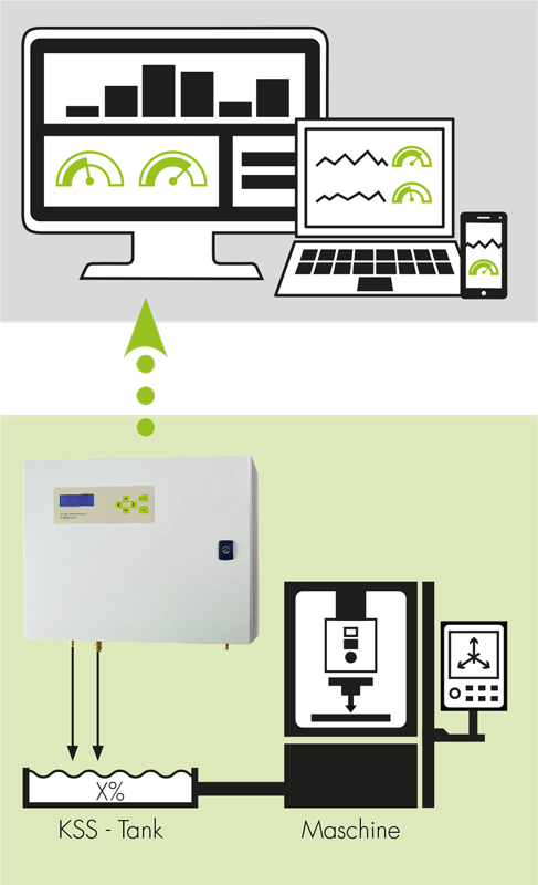 Beispielskizze zur Funktionsweise des vollautomatischen KSS Managementsystems
